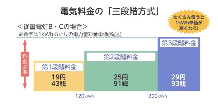 電気料金の構造_三段階方式_画像