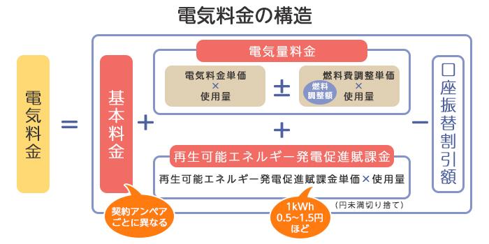電気料金の構造_式_画像